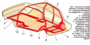 Как вытянуть раму автомобиля своими руками