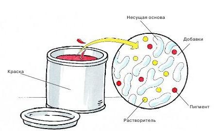 Состав акриловой краски
