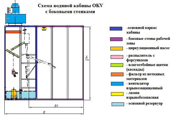 Схема покрасочной камеры с водяной завесой