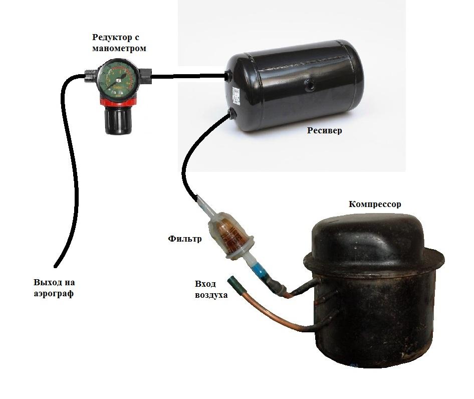 Как сделать компрессор своими руками