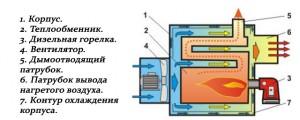 Дизельный теплогенератор