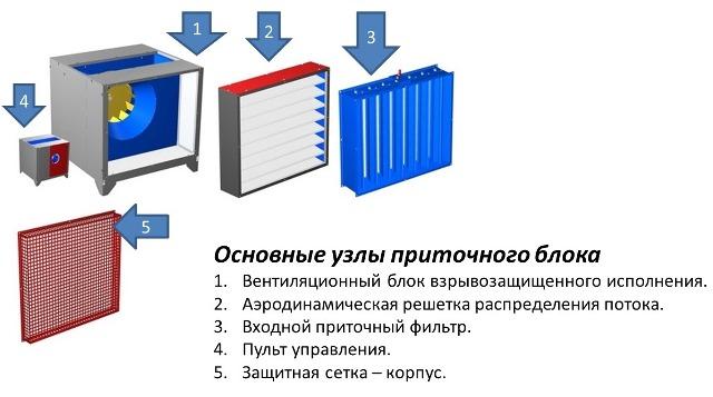 Основные узлы приточного блока