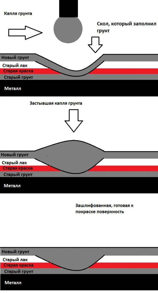 Инструкция: «Шпаклёвка своими руками сколов шевроле нива», размеры кузова