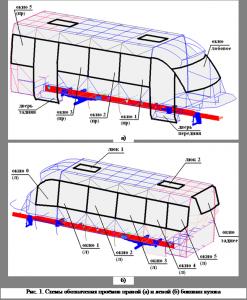Прочность кузова и его расчетный анализ