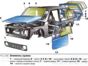 Кузовные элементы автомашины