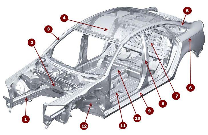 Схема продаж авто