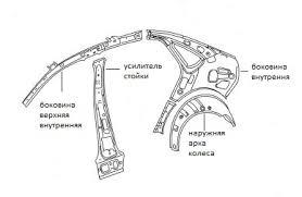 Схема задей части кузова